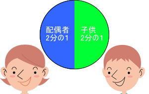 配偶者と子供の相続分の円グラフ