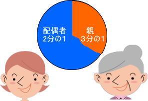 配偶者と親の相続分の円グラフ